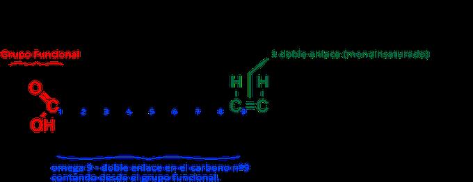 Resultado de imagen para acido oleico